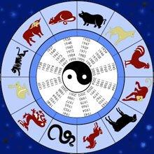 Гороскоп-характеристика знаков по году и месяцу рождения